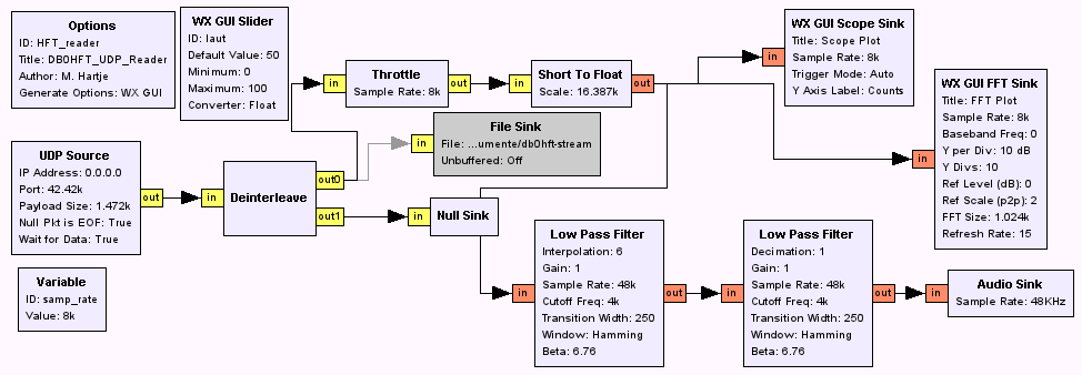 Schematic Signalfluß in GNU Radio